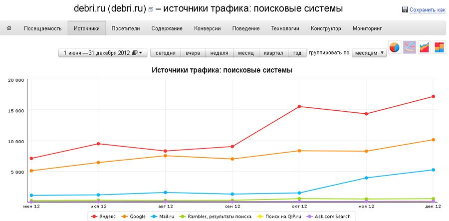 Статистика переходов из поисковых систем и дохода сайта