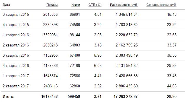 Средняя цена за клик 2015-2017 гг