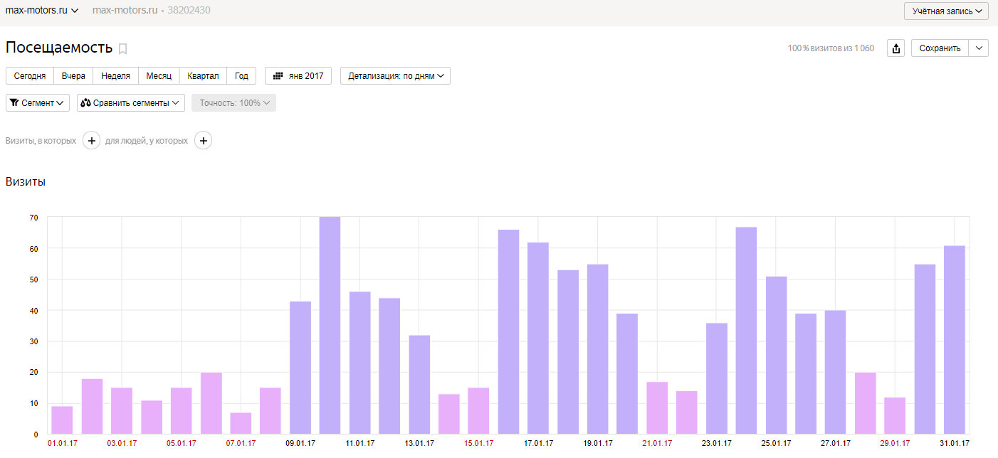 Посещаемость сайта в январе 2017