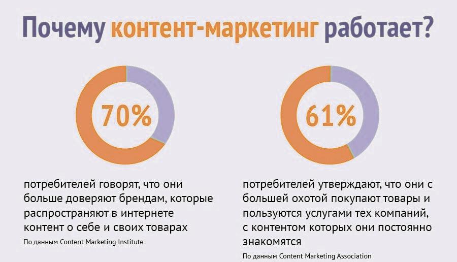 инфографика почему контент работает, картинка