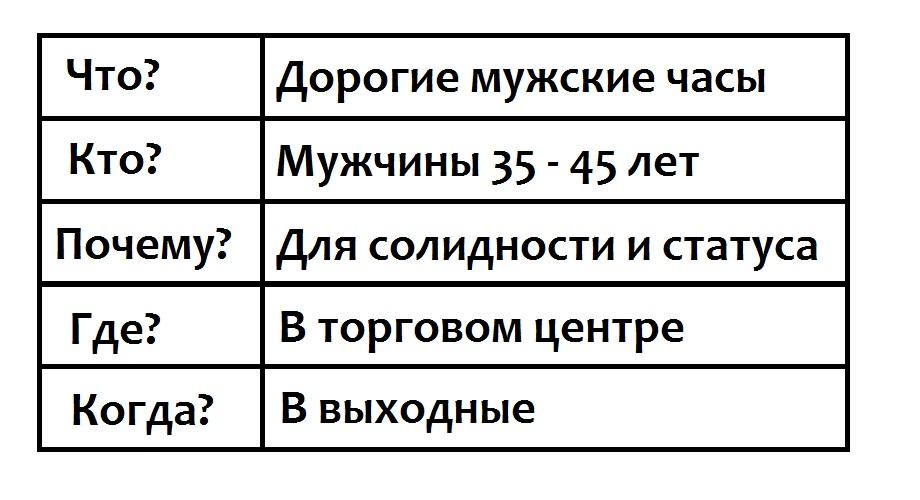 таблица, 5W