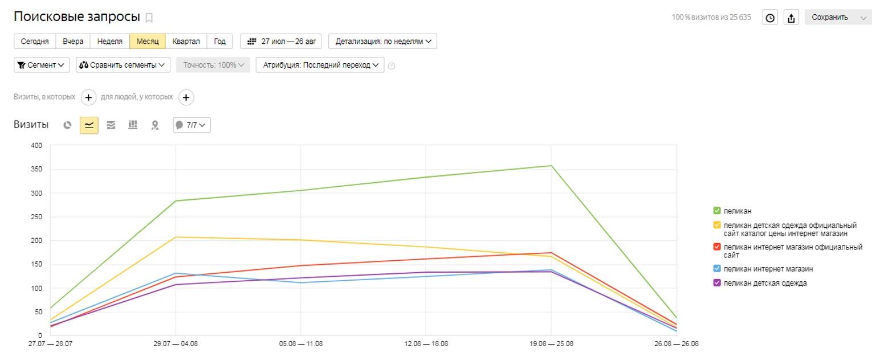 скриншот, данные метрики по поисковым запросам