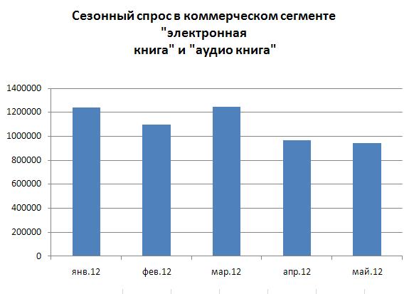 сезонный спрос в магазине Литрес, диаграмма