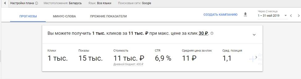 скрин, прогнозы для Росинтер Беларусь
