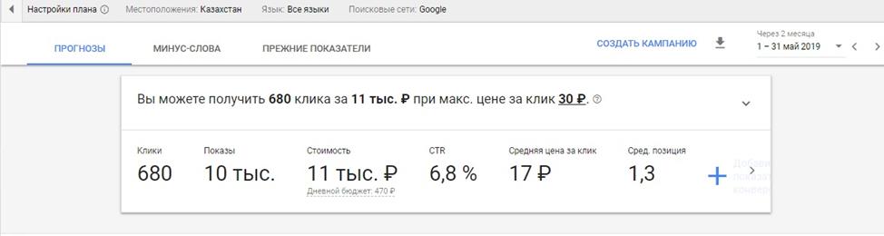 скрин, прогнозы для Росинтер Казахстан