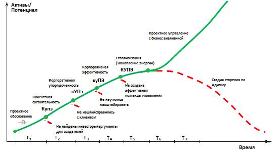 картинка, стадии развития бизнеса