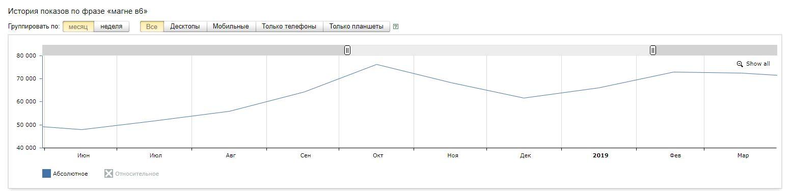 График роста спроса МАГНЕ В6