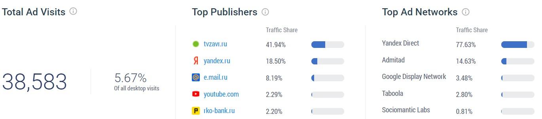 Трафик с медийной рекламы на сайт lockobank. ru