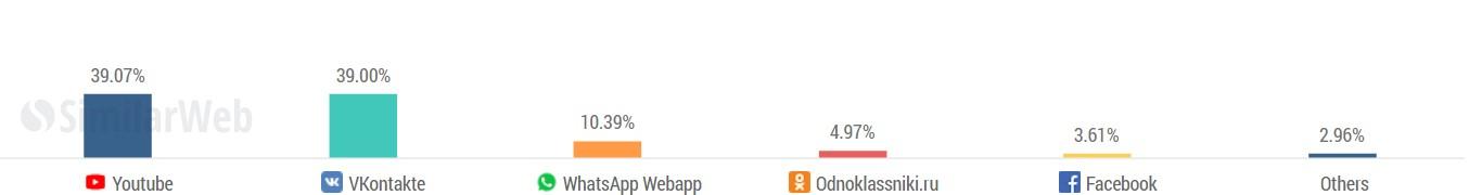 Распределение трафика из социальных сетей на сайт lockobank. ru