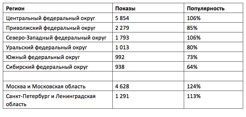 Показы и популярность запроса «автокредитование» по округам