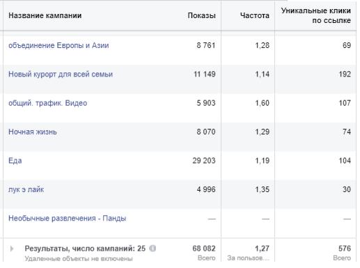 метрика показы Facebo