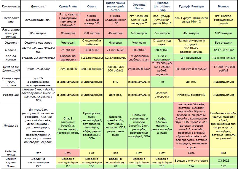 скриншот, таблица конкурентов