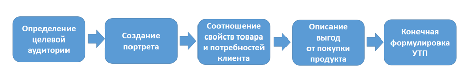 картинка, Этапы коммуникационной стратегии