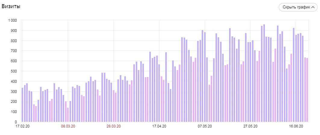 скриншот, динамика роста трафика гигант строй