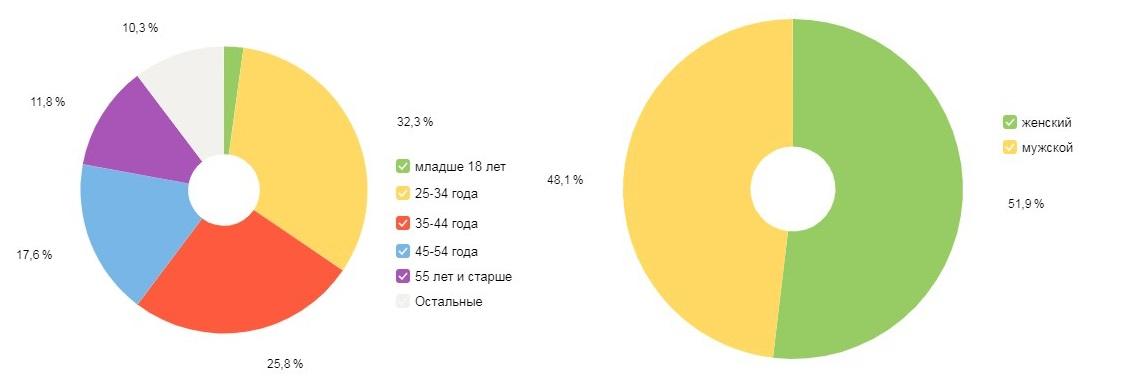 скриншот, пол и возраст аудитории ветерок