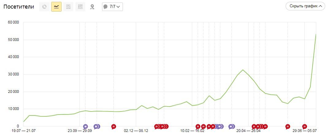 скриншот, динамика роста трафика срочноденьги