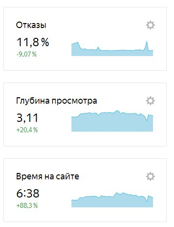 скриншот, динамика роста качества трафика срочноденьги