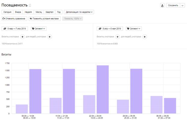 скриншот, сравнение посещаемости по двум периодам росинтер