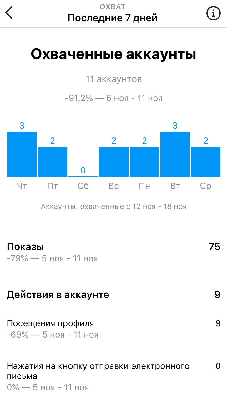 скриншот, статистика Инстаграм аккаунта